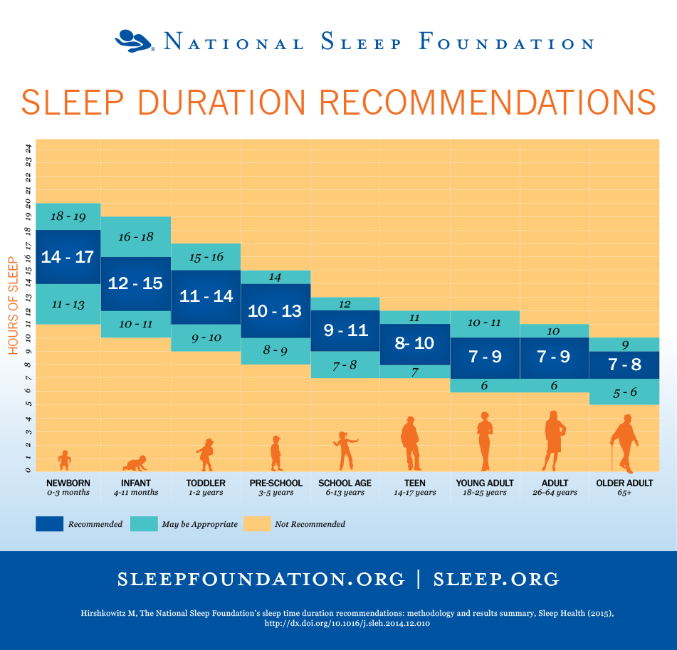 A chart showing how much sleep is recommended, by different ages. Courtesy of the Sleep Foundation